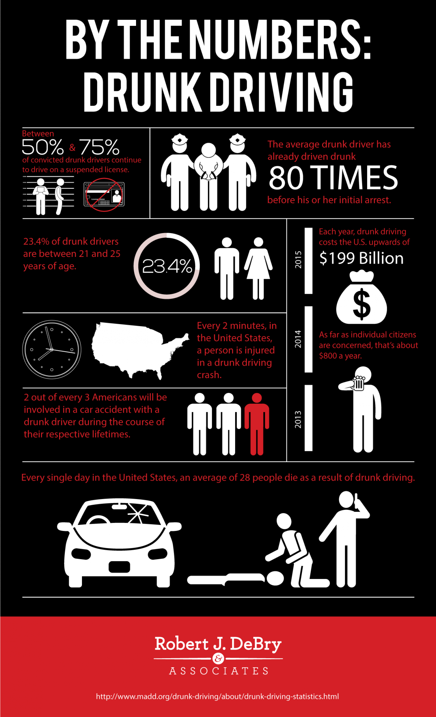 excellent ideas for creating drunk driving essay conclusion by the numbers drunk driving 55673fd8801ec w1500 png