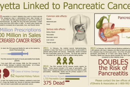 Byetta Linked to Pancreatic Cancer Infographic