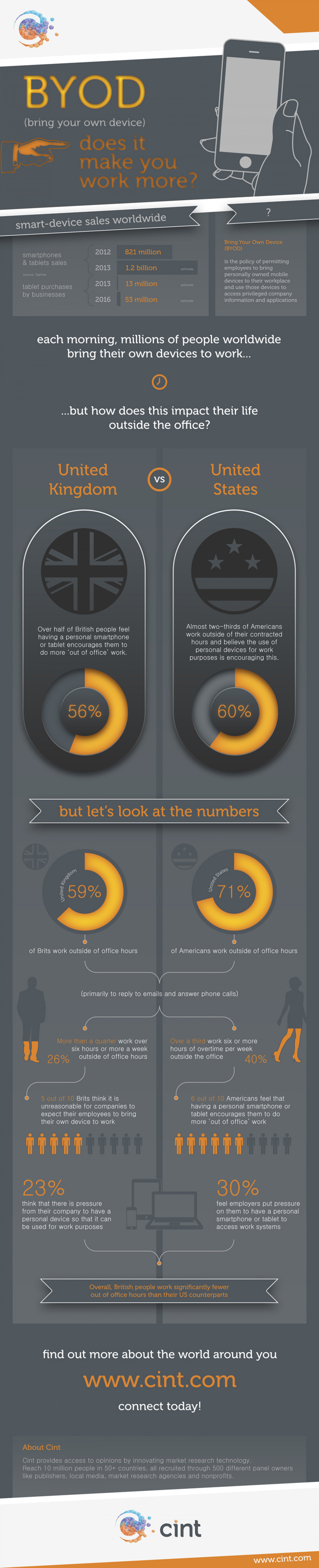 BYOD - Does it make you work more? Infographic