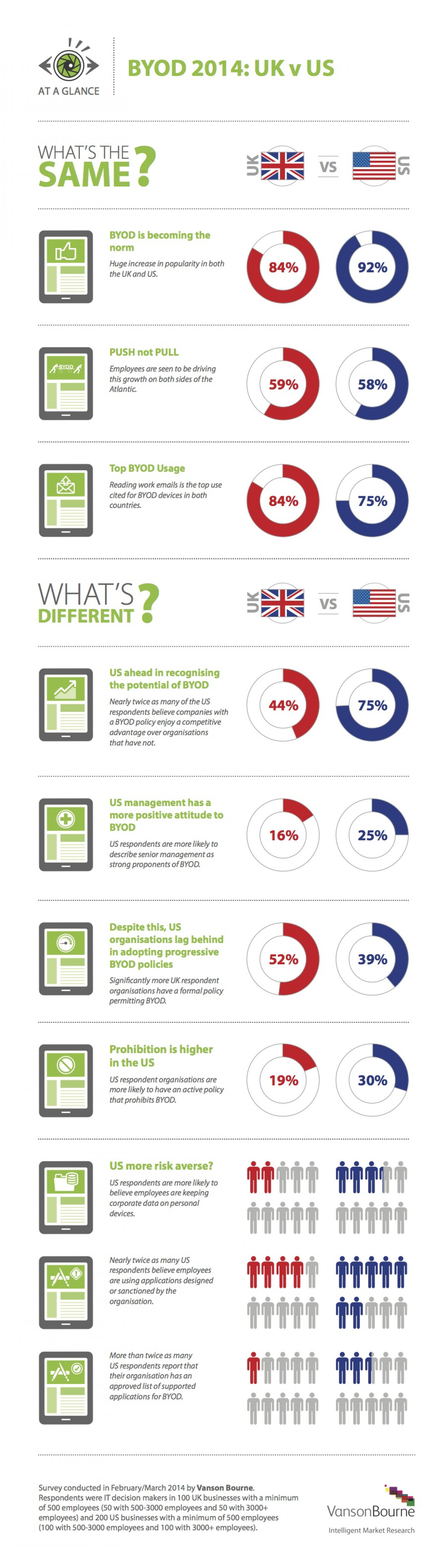 BYOD 2014: UK v US Infographic