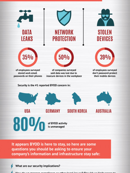 BYOD: Friend or Foe? Infographic