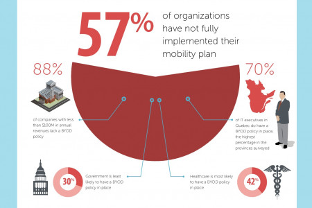 BYOD in Canada: Myths, Challenges & Realities Infographic