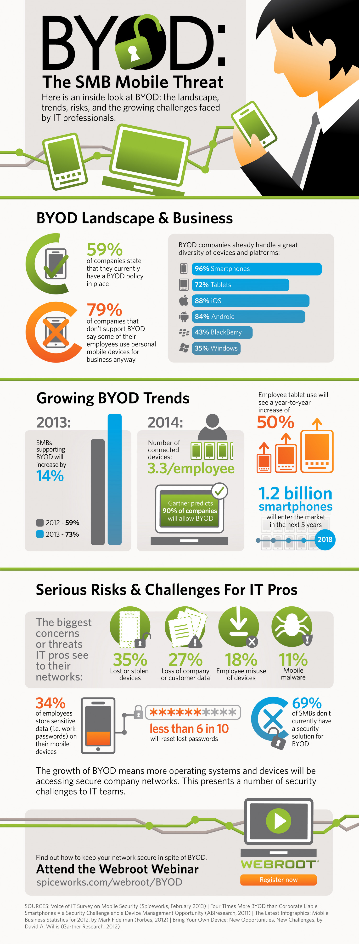 BYOD: The SMB Mobile Threat Infographic