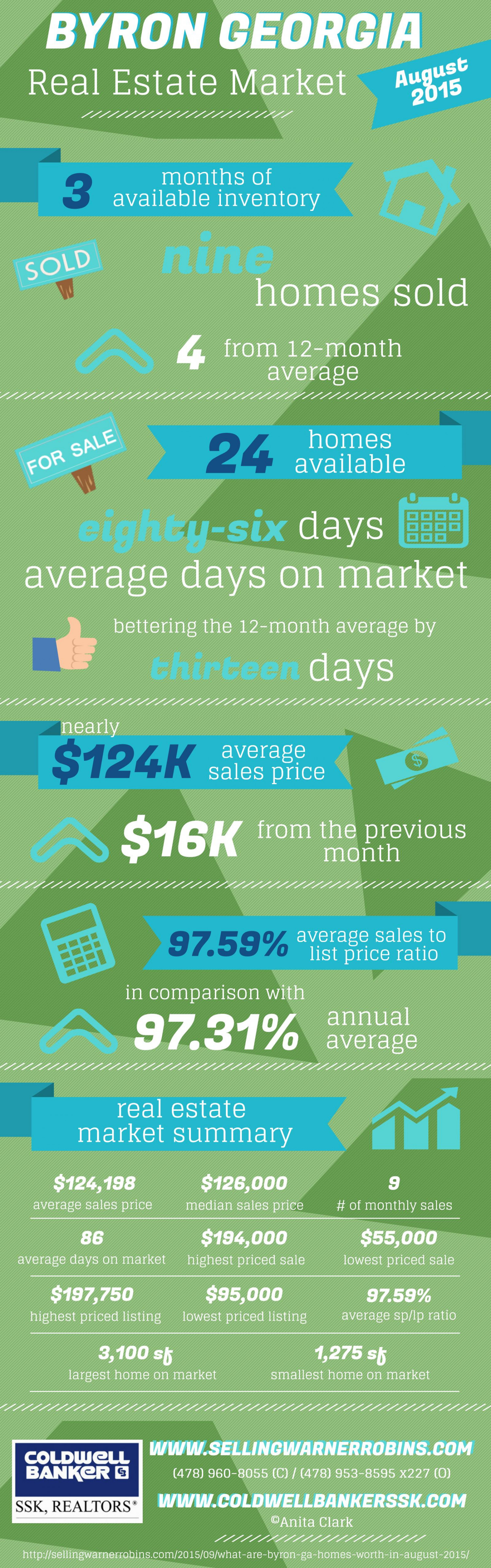 Byron GA Real Estate Market in August 2015 Infographic