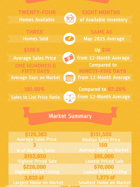 Byron GA Real Estate Market in June 2015 Infographic