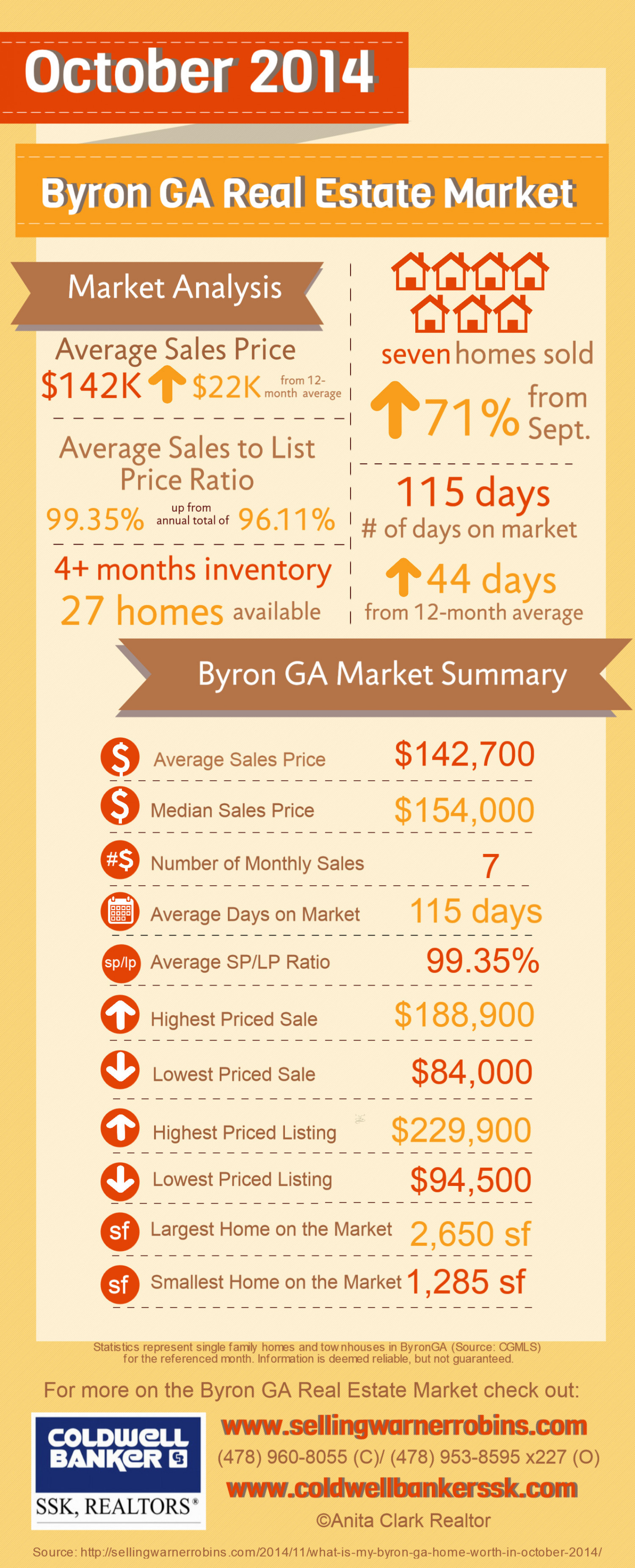 Byron GA Real Estate Market in October 2014 Infographic