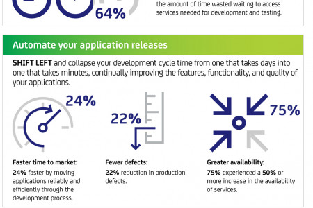 CA Technologies: Shift Left to high-velocity application delivery Infographic