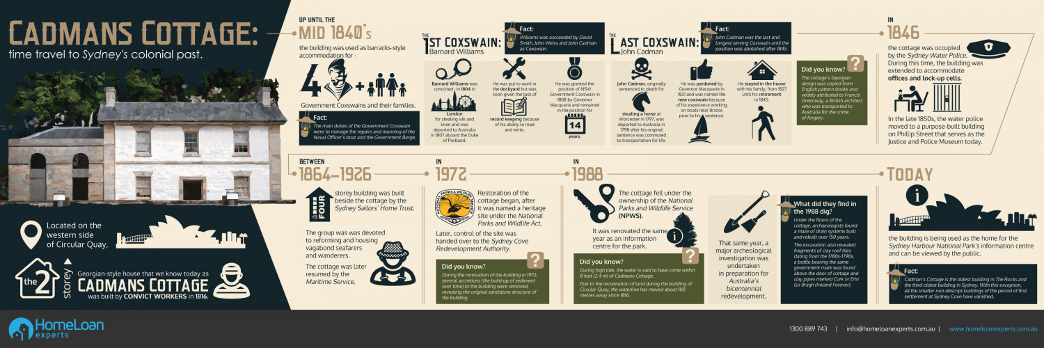 Cadmans Cottage: The Story Of The Oldest House In Sydney Infographic