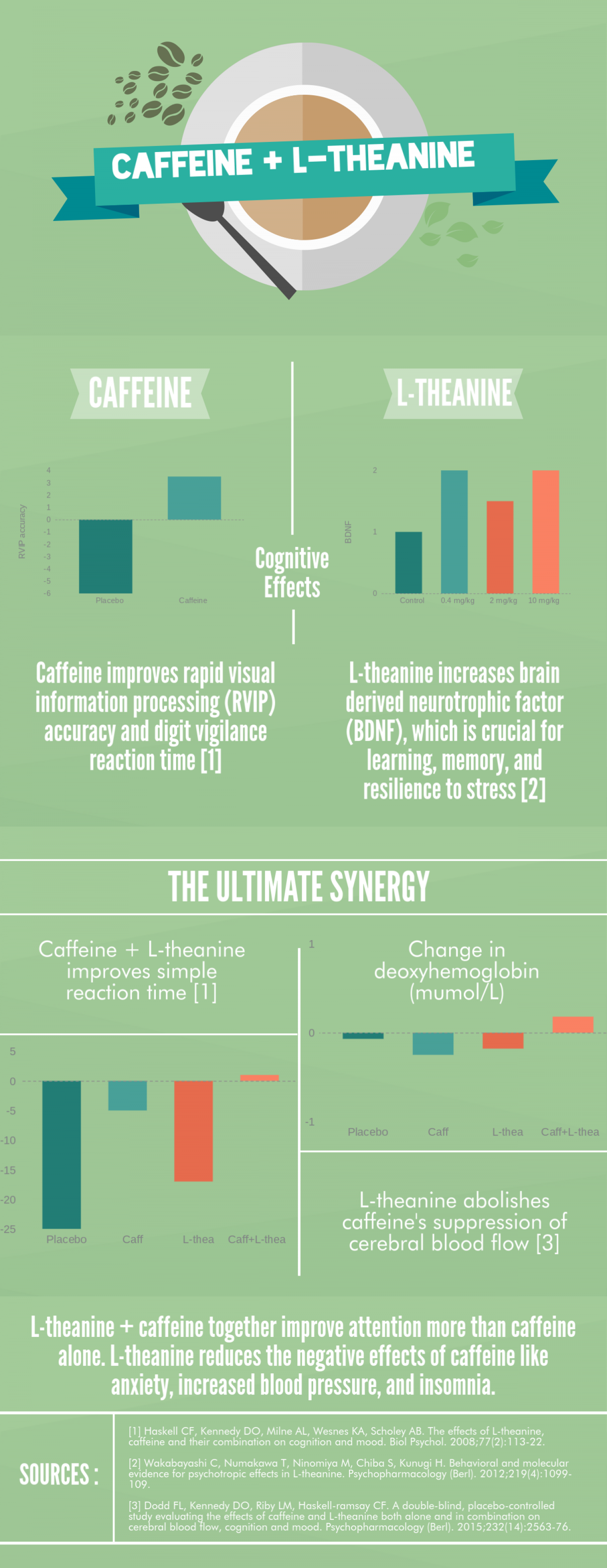 Caffeine + L-theanine: Better Together Infographic