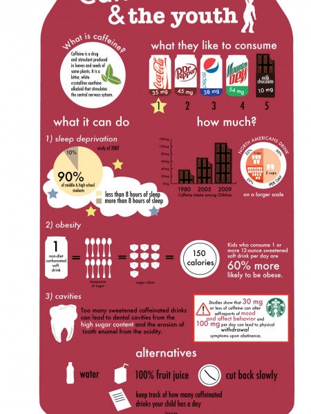 Caffeine and the Youth Infographic