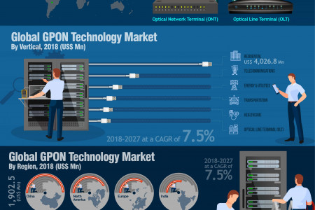 CAGR Of 7.5%: Global GPON Technology Market about to hit CAGR of 7.5% from 2018 to 2027 Infographic