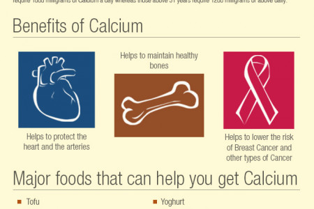 Calcium - A Healthy Know How! Infographic