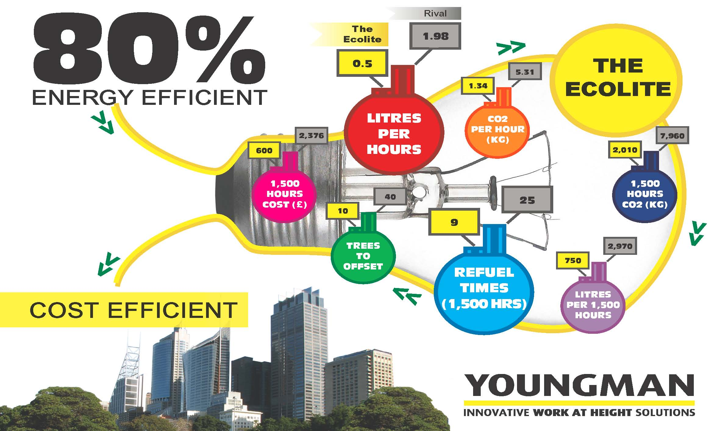 Calculate fuel cost savings and select the most energy efficient
