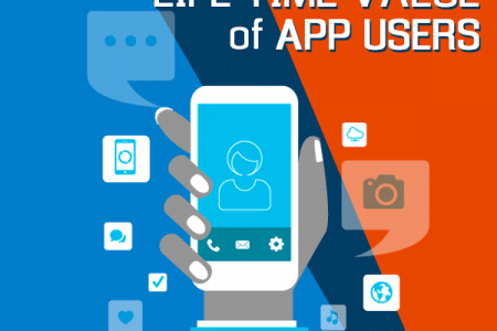 Calculate the LTV of your App Users for Massive Branding & Success Infographic