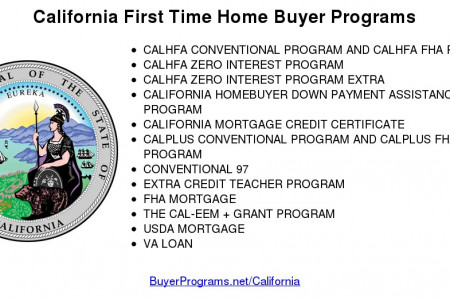 California First Time Home Buyer Programs Infographic