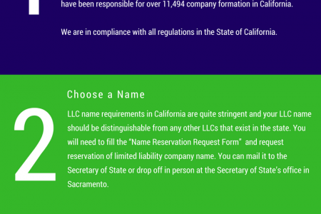 California LLC Registration and Formation - Infographics | IncParadise  Infographic