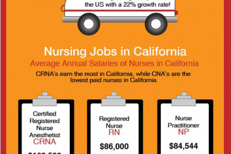California Offers The Best Nursing Jobs In The Entire Country Infographic