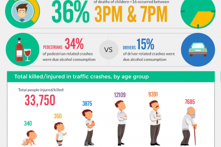 CALIFORNIA PEDESTRIAN STATISTICS & SAFETY TIPS Infographic