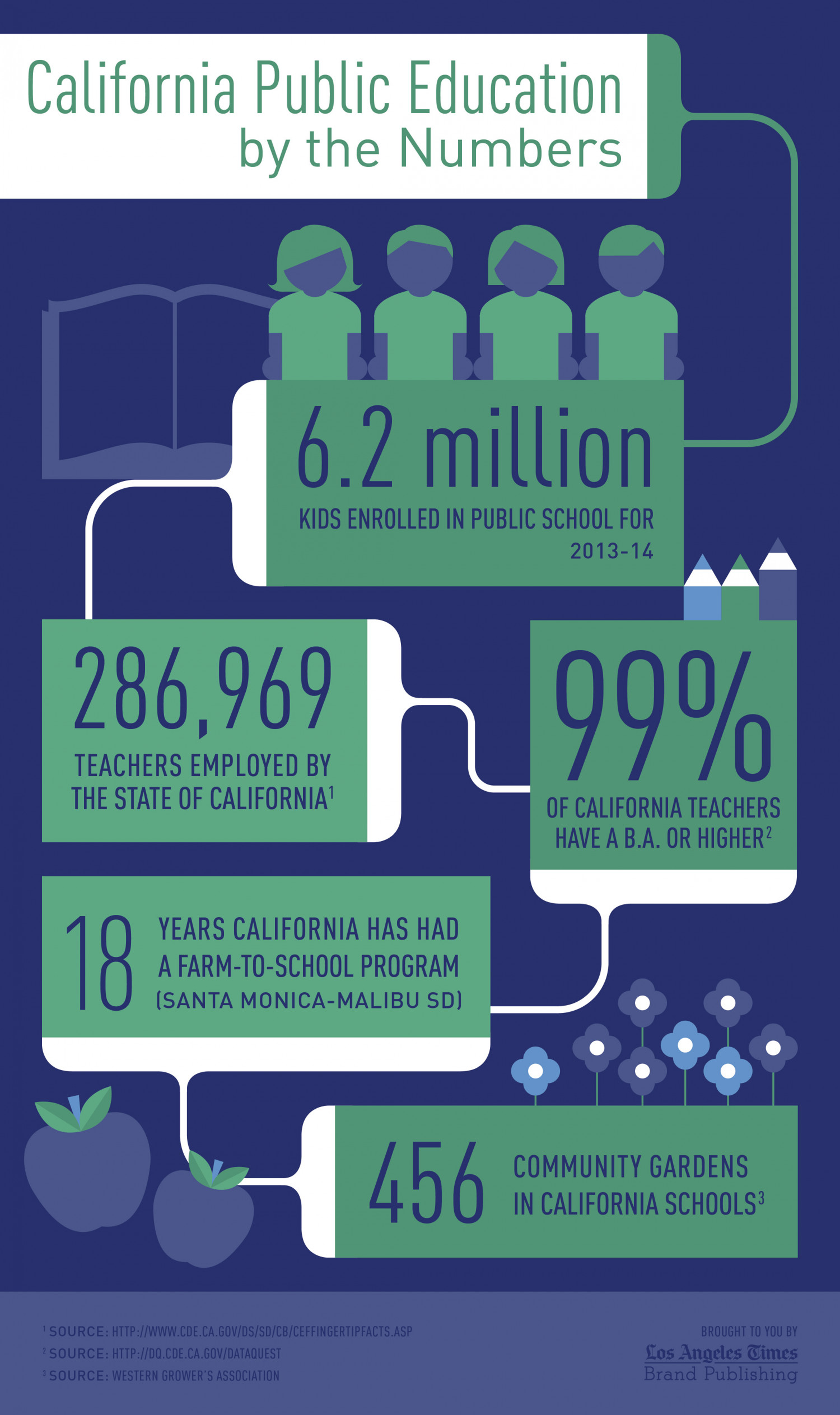The School of Life: California Public Education by the Numbers Infographic