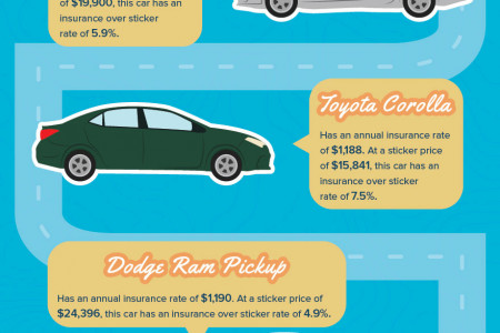 California's 10 Most Popular Cars and Their Insurance Over Sticker Rates Infographic