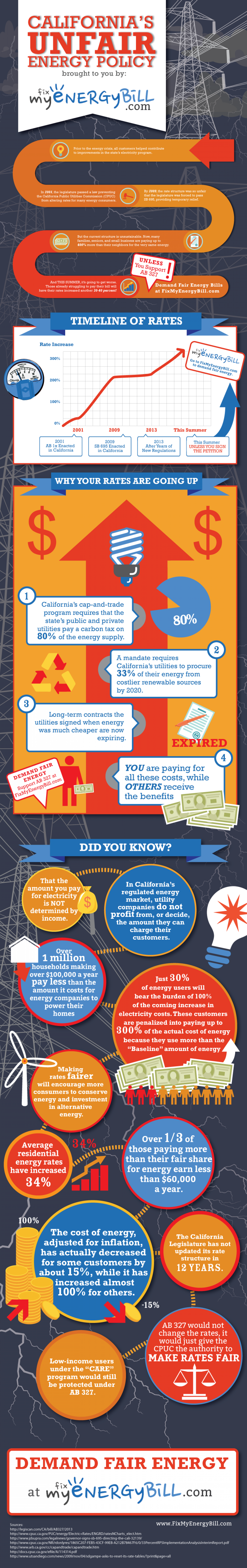 California's Unfair Energy Policy Infographic