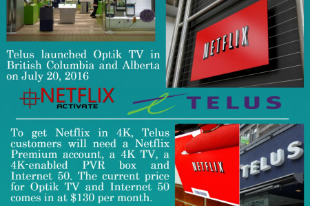 Call 1855-856-2653 Telus releases Netflix 4K programming on Optik TV Infographic