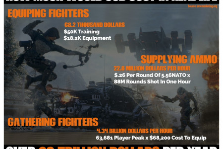 Call Of Duty Cost In Real Life Infographic Infographic
