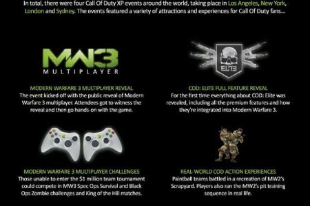 Call Of Duty MW3 - Achievement Unlocked  Infographic