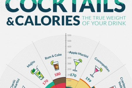 Calories and Cocktails: The True Weight of Your Drink Infographic