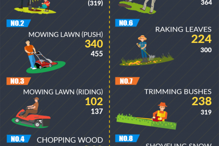 Calories Burned Doing Yard Work Infographic