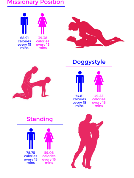 Sex positions to burn calories