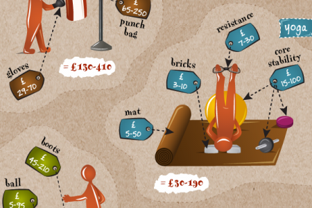 Calories Counted - The Best Sports for Getting Fit Infographic