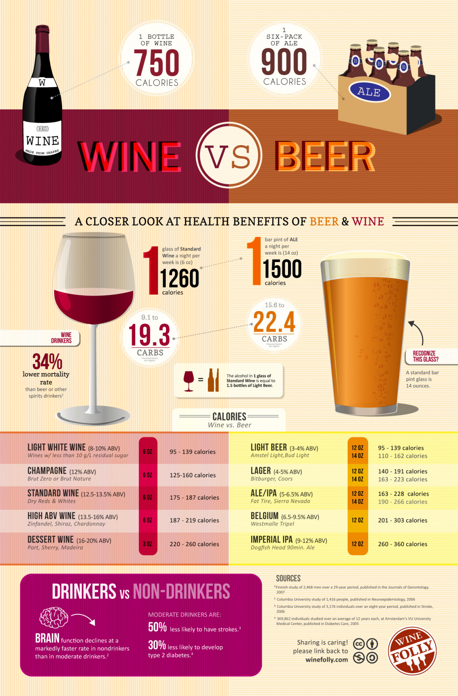 Beautiful Calories In Wine Vs Beer Infographic