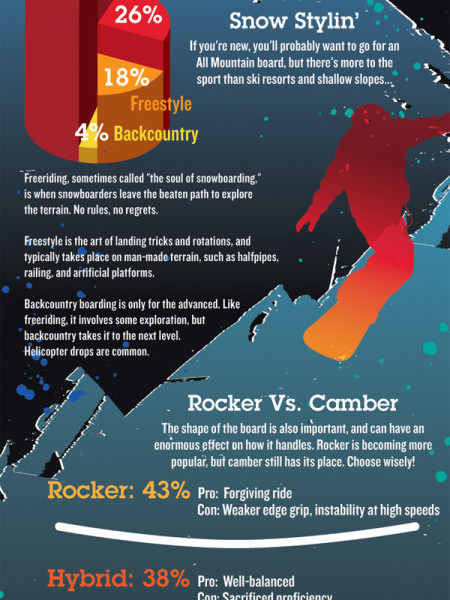 camber & Backcountry: A buyer's Guide to Snowboards Infographic