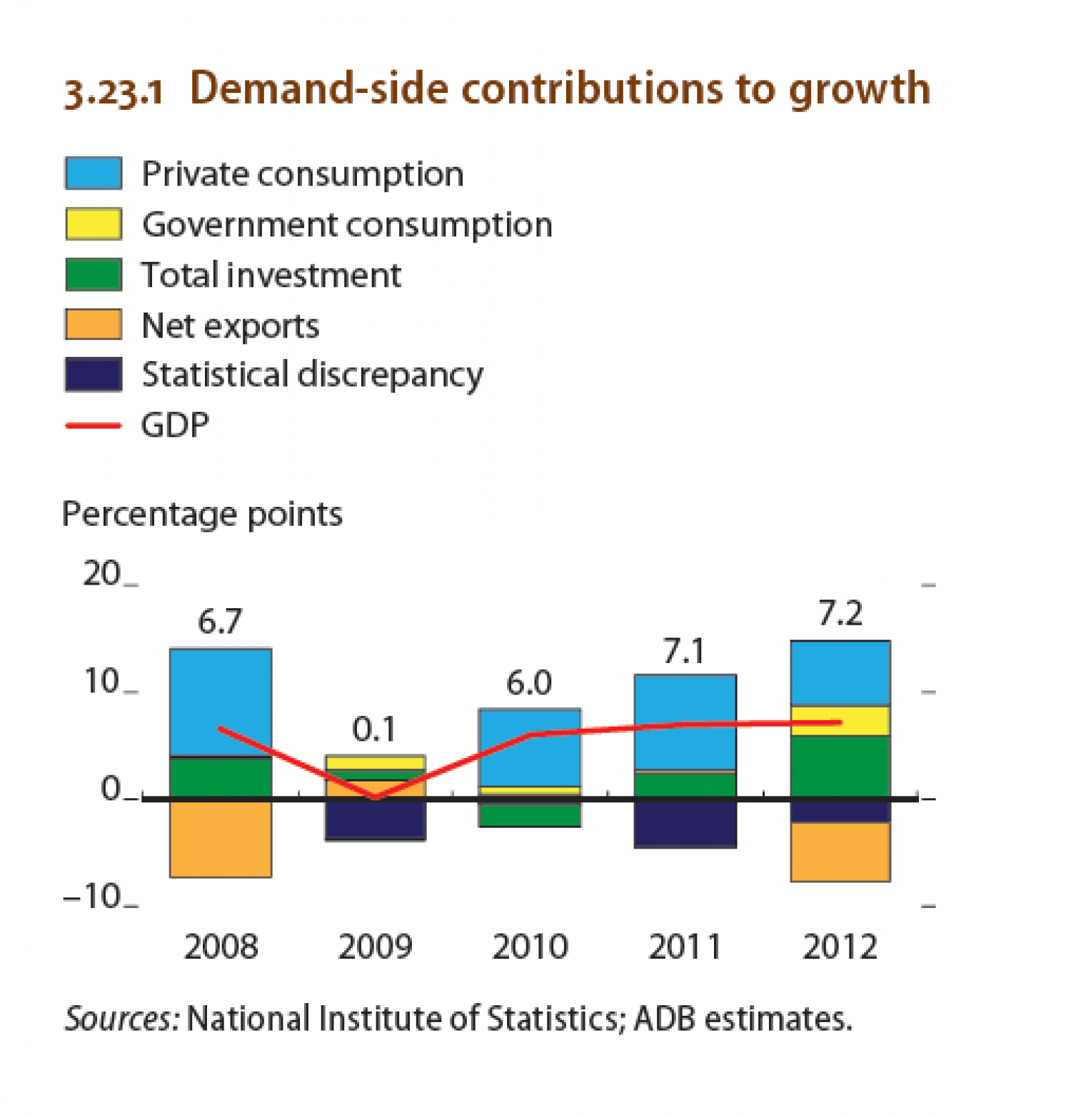 Cambodia - Demand-side contributions to growth Infographic