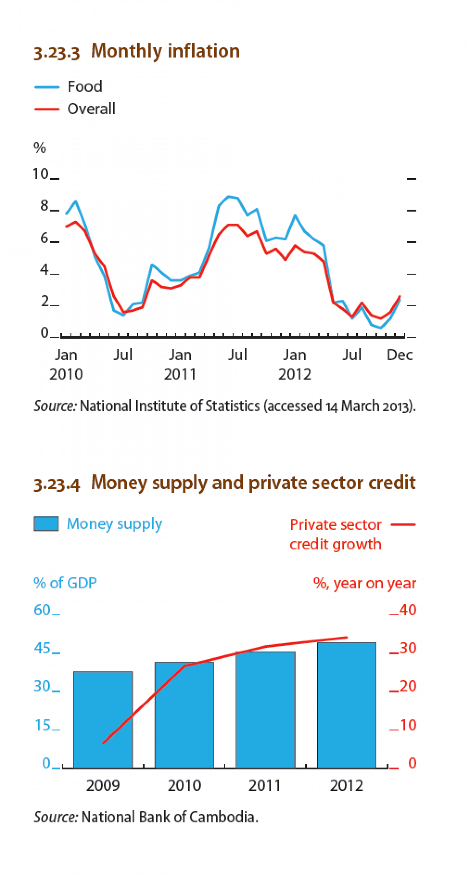 Cambodia - Monthly Inflation, Money supply and private sector credit Infographic