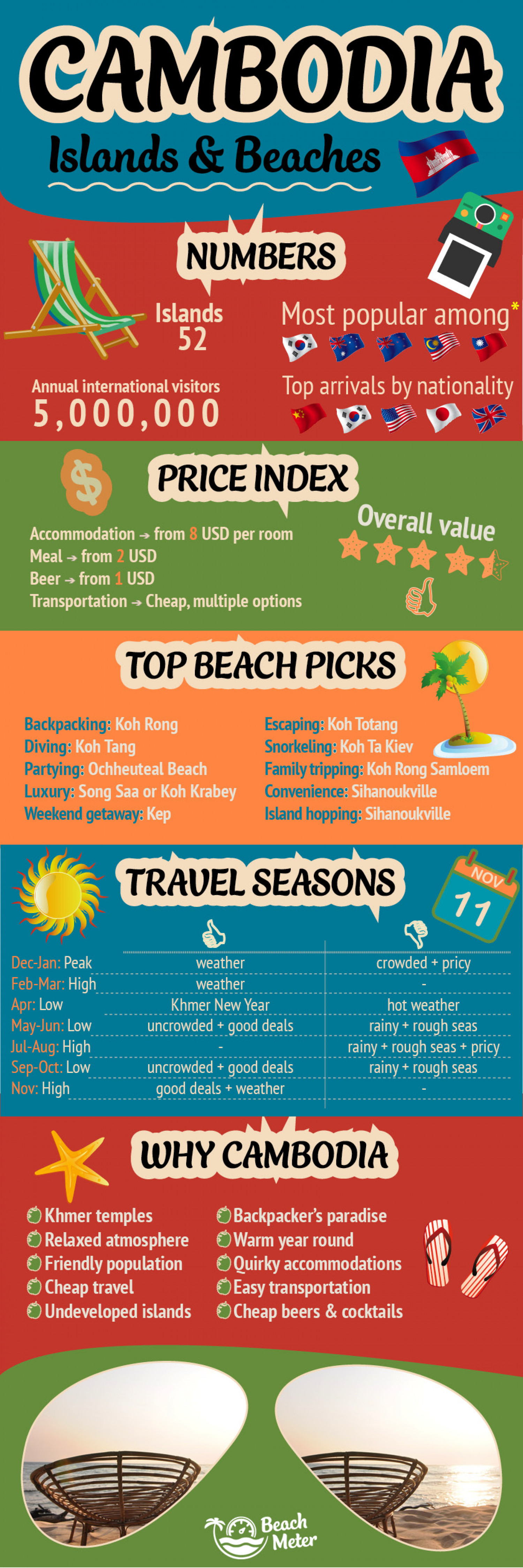 Cambodia Travel Guide Infographic Infographic