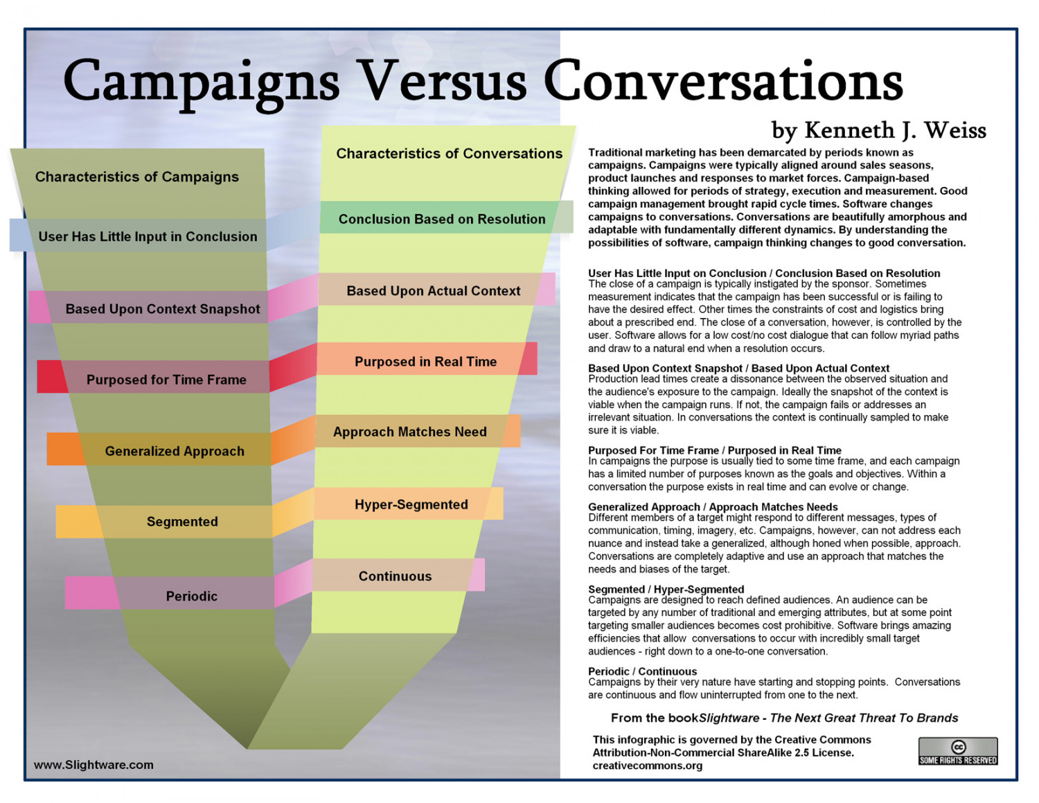 Campaigns versus Conversations Infographic