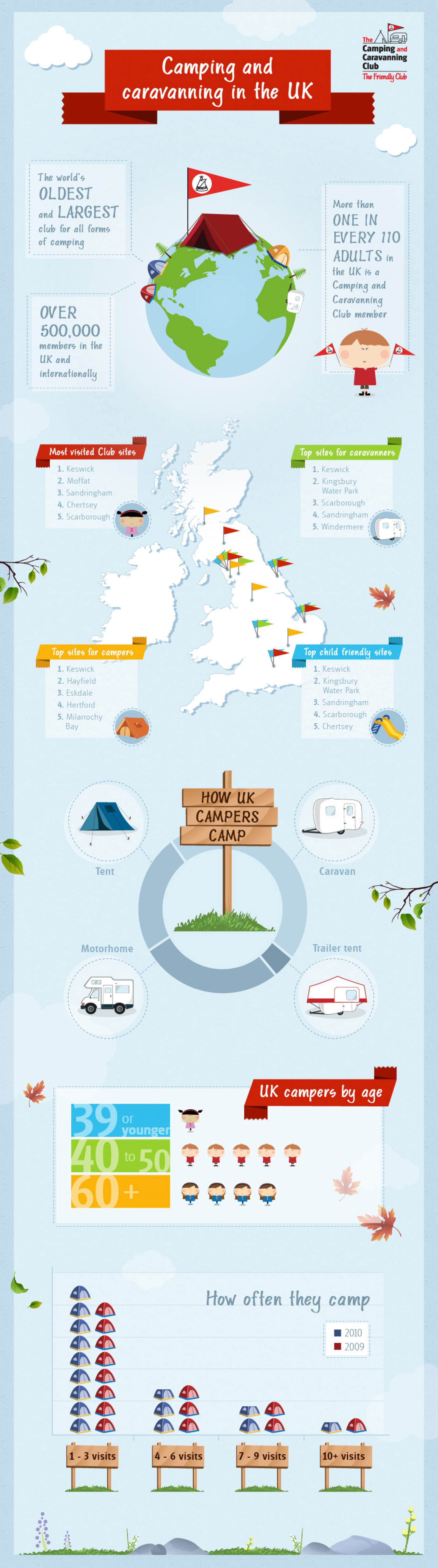 Camping and caravanning in the UK Infographic