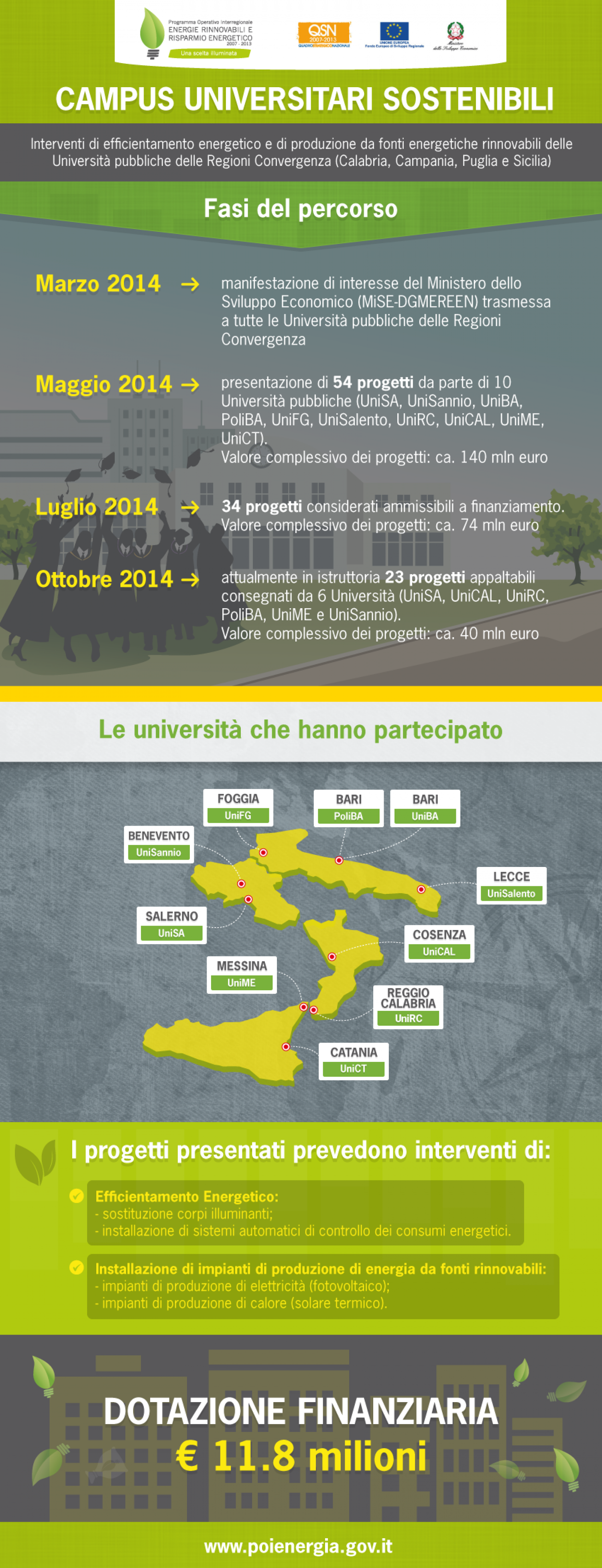 Campus universitari sostenibili Infographic