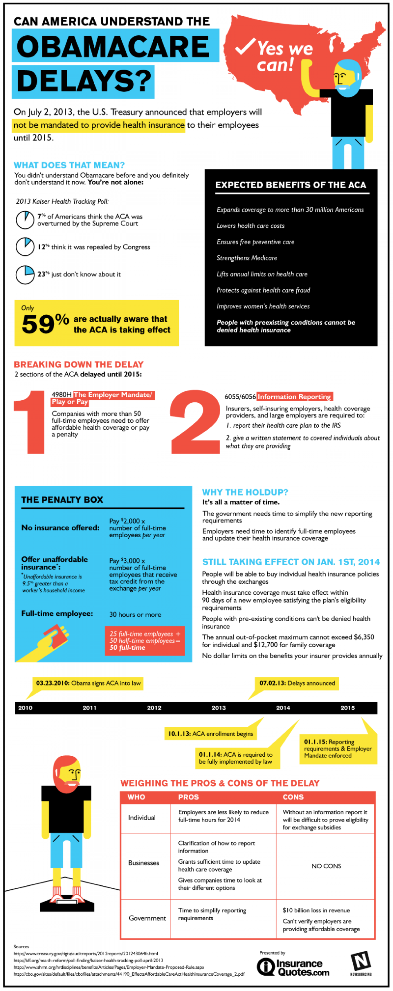 Can America Understand the Obamacare Delays? Infographic