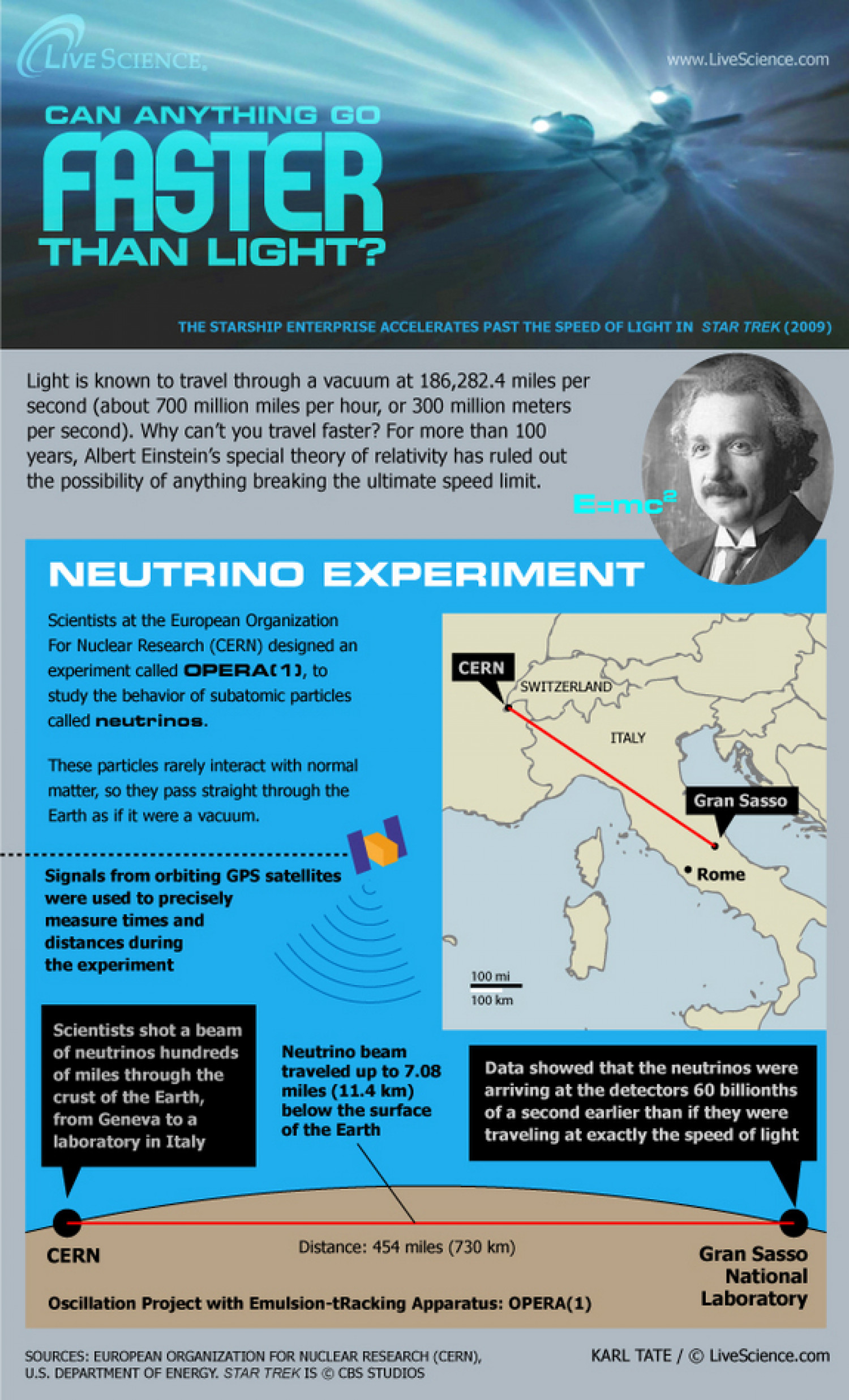 Can Anything Go Faster Than Light? Infographic