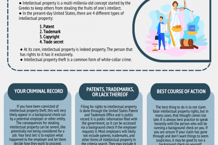Can background checks detect false intellectual property rights? Infographic