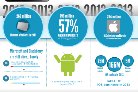 Can Blackberry come back? 2013 Smartphone prediction Infographic