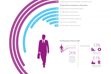 Can CFOs become successful CEOs? Infographic