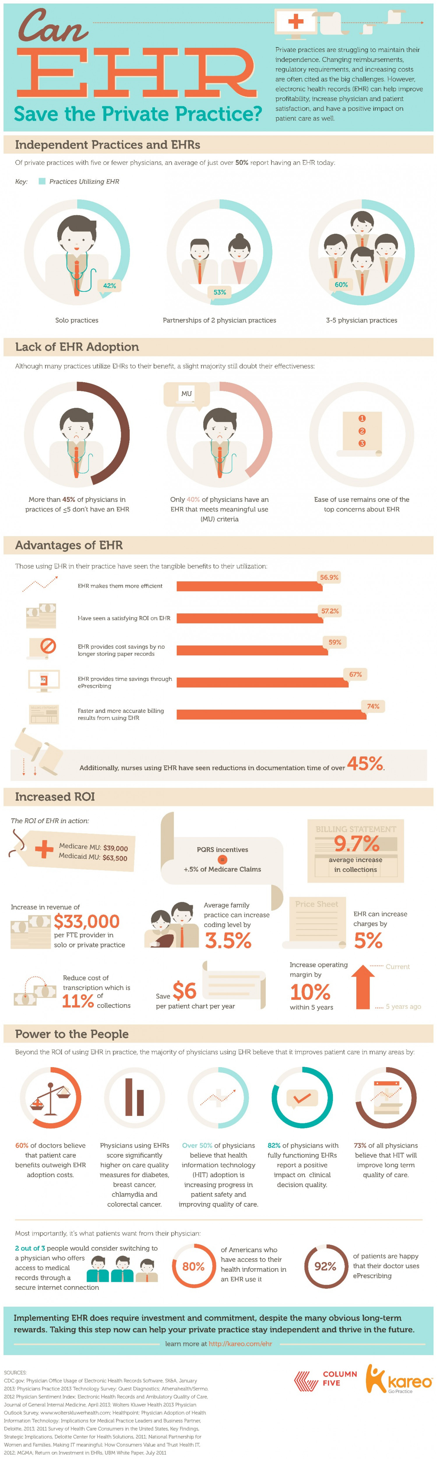 Can EHR Save the Private Practice? Infographic