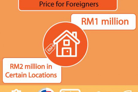 Can Employment Pass Holders Buy Property in Malaysia Infographic
