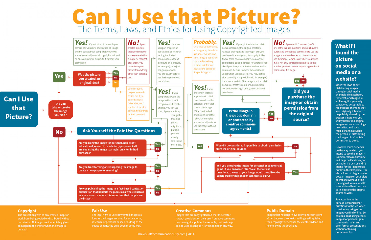 Can I Use that Picture? Infographic