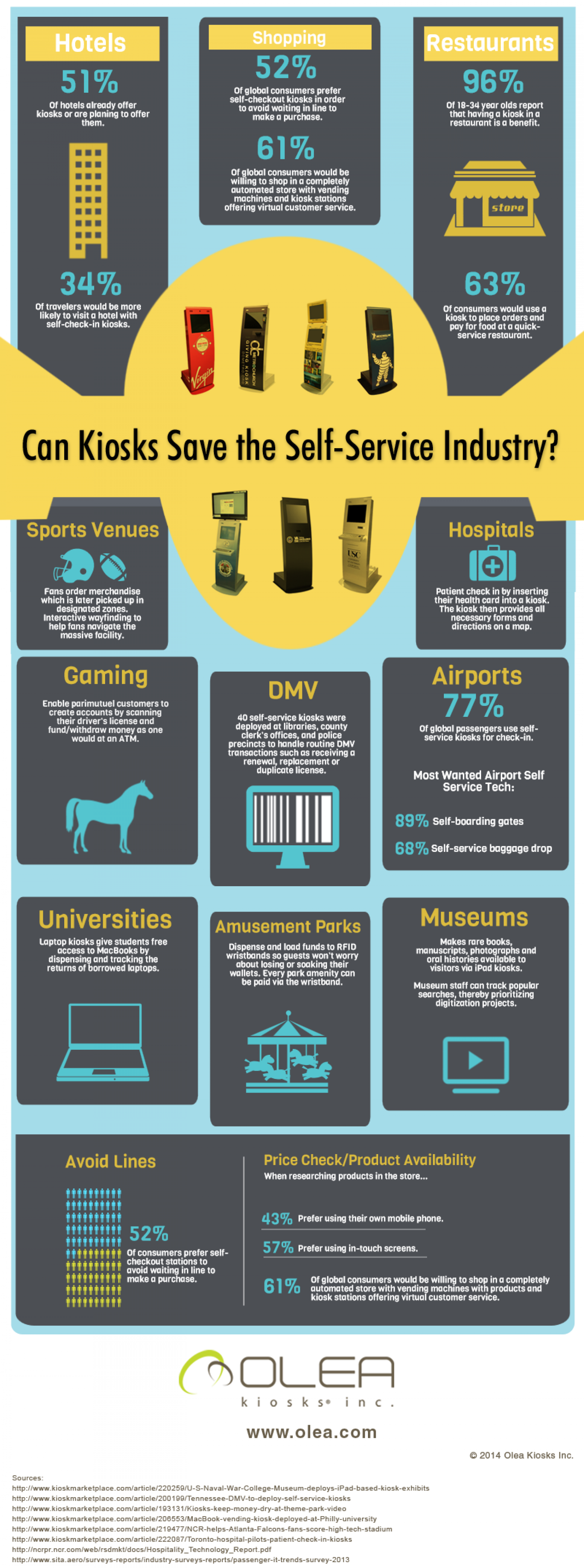 Can Kiosks Save the Self-Service Industry? Infographic