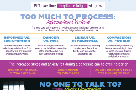 Can Pandemics Cause Fatigue? Infographic
